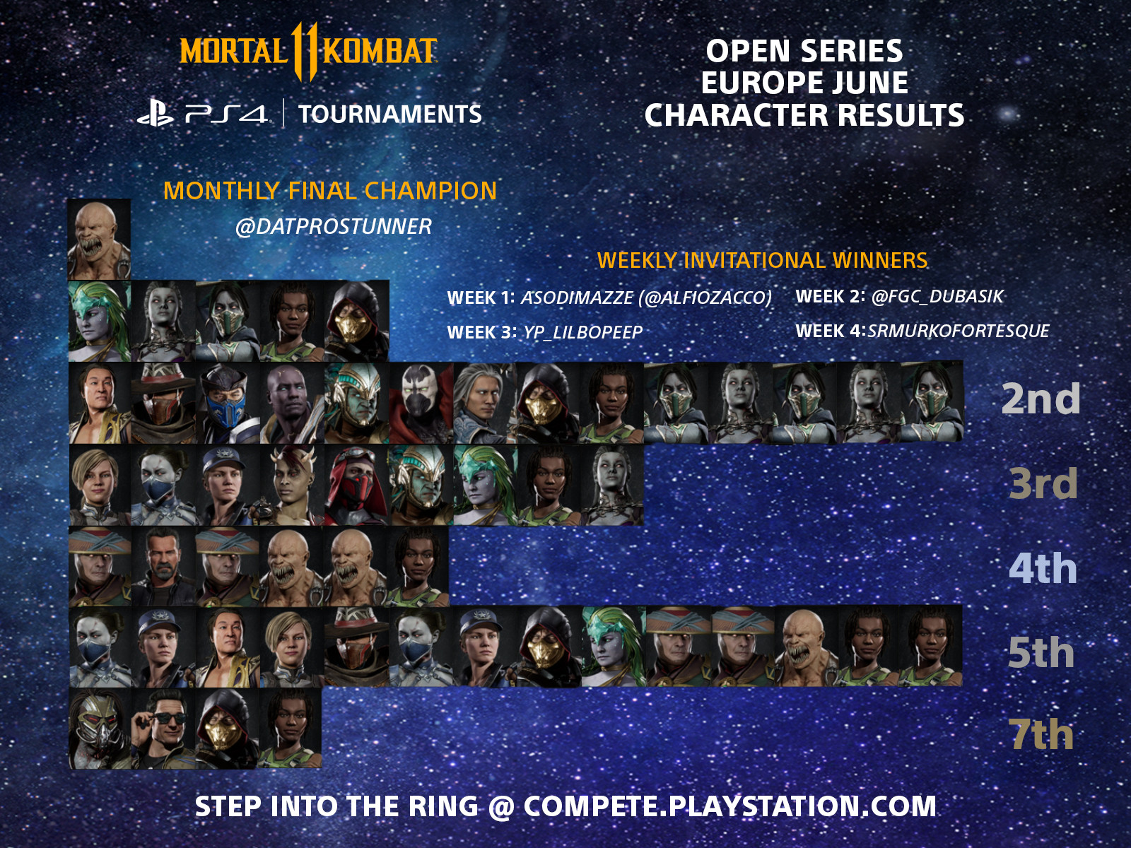 Mortal Kombat 11 Results Tier List Eu June Open Series
