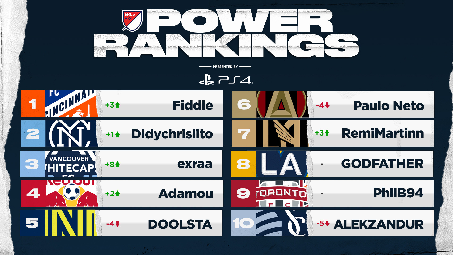 eMLS Power Rankings