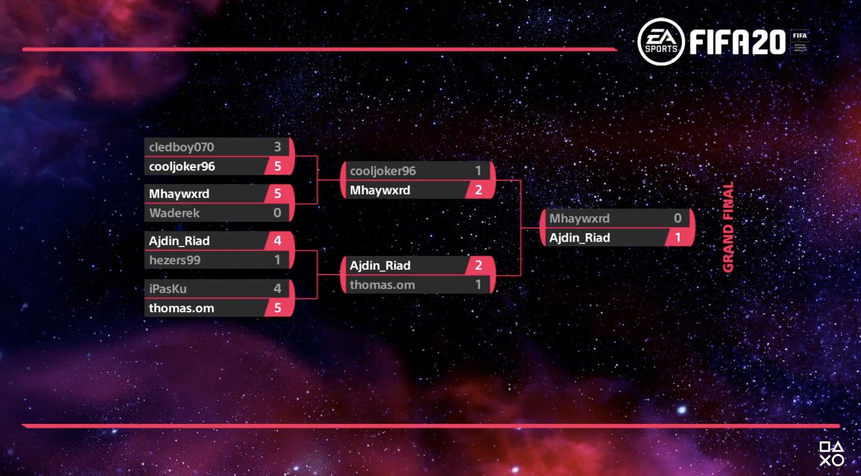 PS4 Tournaments Open Series July EU Monthly Final Bracket