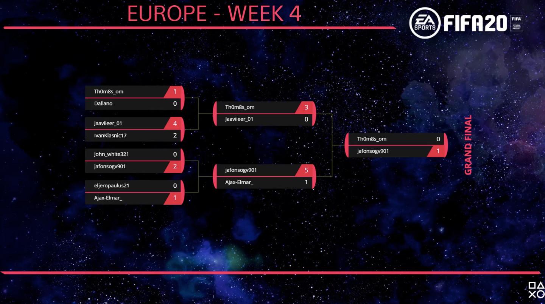 FIFA 20 Europe June Weekly Invitational #4 Bracket