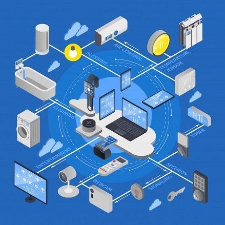 custom IoT development services