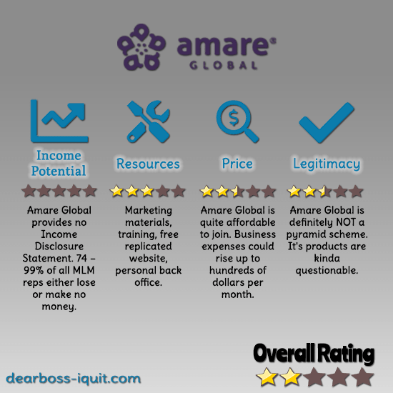 Is Amare Global a Mental Wellness Pyramid Scheme? [MLM Review]