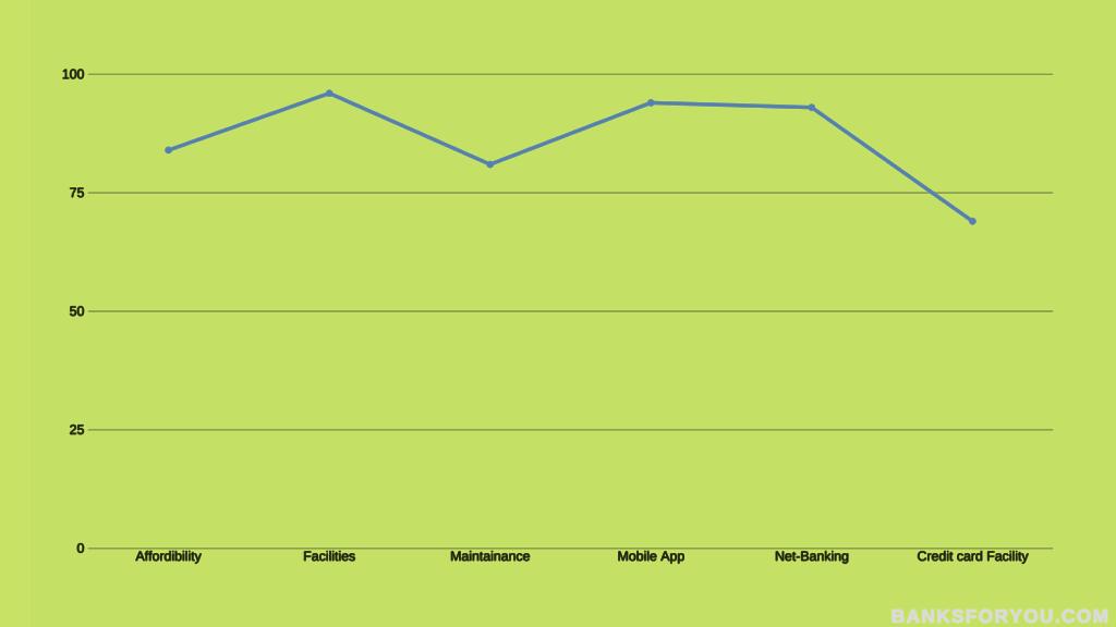 Total analytics in a graph of kotak mahindra bank