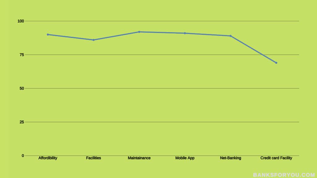 bandhan bank total statistics in a graph