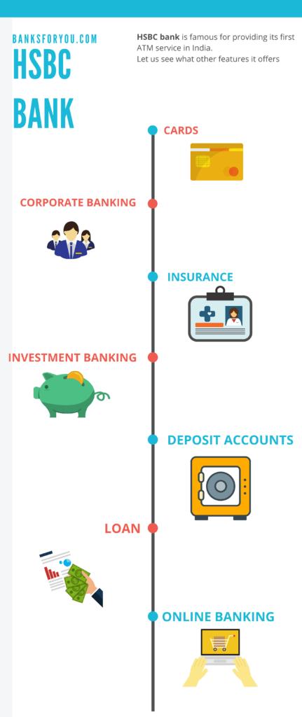hsbc bank products