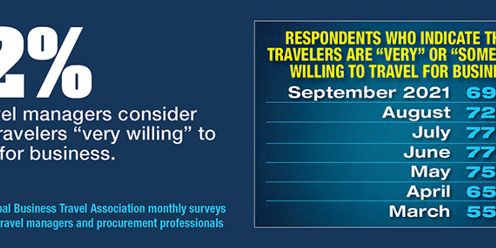 Business Traveler Willingness Slips, Per GBTA Buyer Survey