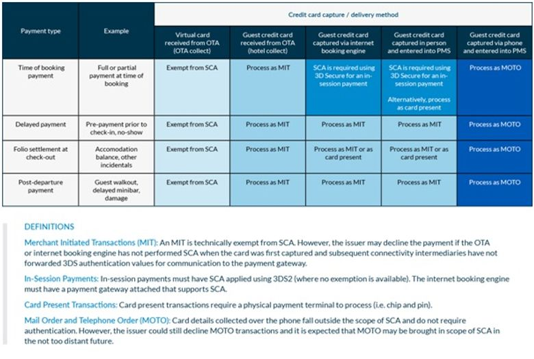 Important disclaimer: PSD2 and SCA handling in the hospitality industry is an evolving space. The payment flows outlined in this table are SiteMinder's interpretation of the information that is currently available and should not be considered permanent.