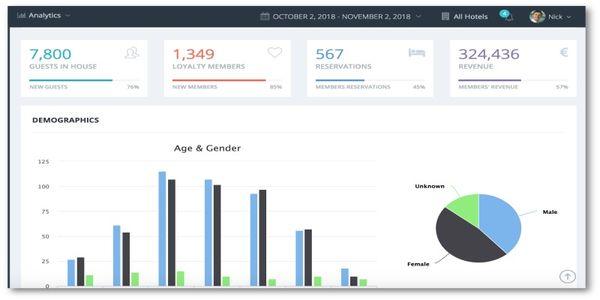 Fornova buys hospitality intelligence platform HotelsBI