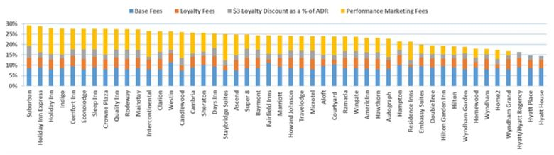 True cost of brand fees (click to expand the image)