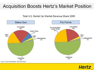 Hertz, Dollar Thrifty gearing up for tech integration in $1.2b merger