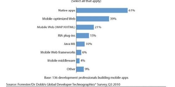 Mobile web or native apps for travel: Advice, stats and other musings