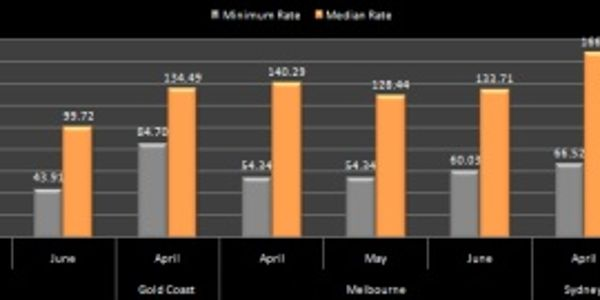 Hotel pricing - Aus-NZ - April to June 2011