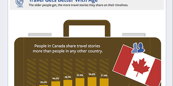 Facebook users cite travel most often as their biggest life moment [INFOGRAPHIC]