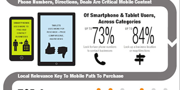 Nielsen study shows travel usage trends for mobile devices [INFOGRAPHIC]
