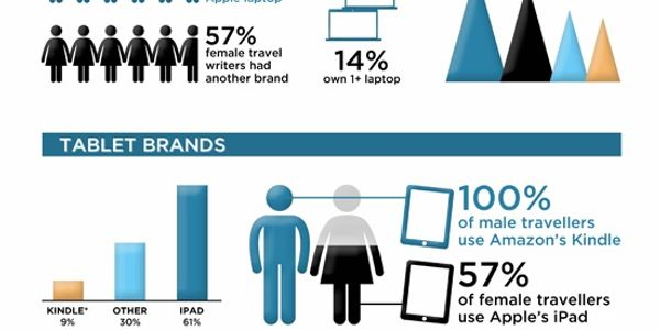 Travel writers and bloggers - what technology do they use on the road? [INFOGRAPHIC]