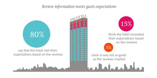 Spotting fakes, trust issues and responding to hotel reviews [INFOGRAPHIC]