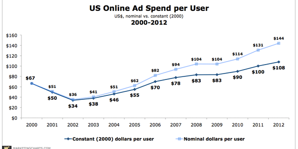 US online ad spend per user rises as advertisers deploy more digital marketing