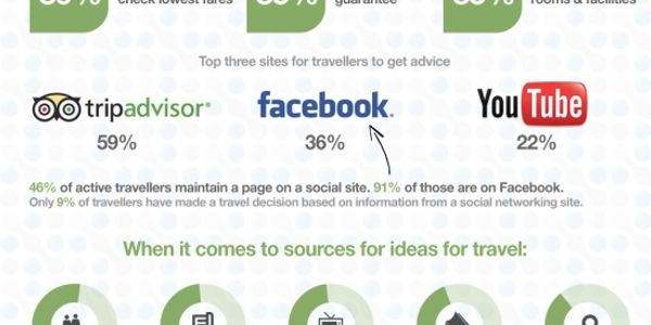 What content pushes a sale on vacation rental websites? [INFOGRAPHIC]