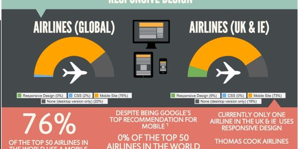 Airlines are mobile but responsive design is not on the radar [INFOGRAPHIC]