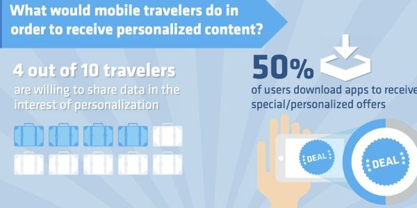 How brands can connect with modern mobile travelers [INFOGRAPHIC]