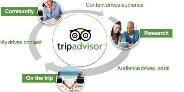 Half of TripAdvisor's revenue comes from Expedia and Priceline, analysts say