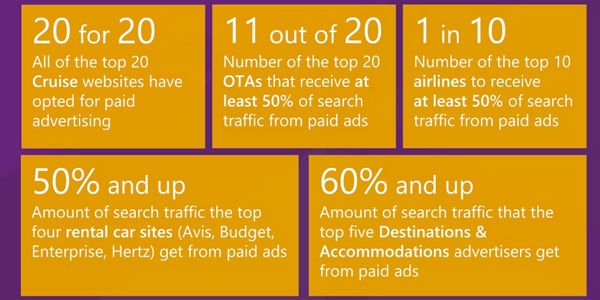 What data from ad views says about mobile search tactics