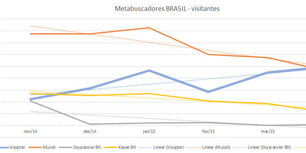 Despite recession, Brazil may see digital travel boom