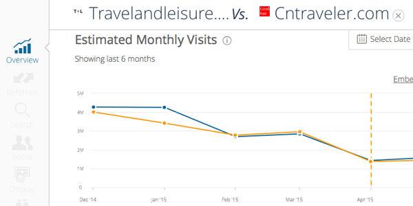 SimilarWeb slashes its traffic estimates for travel content sites