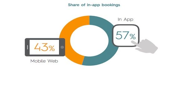 In mobile travel booking, apps are hot, suppliers are not