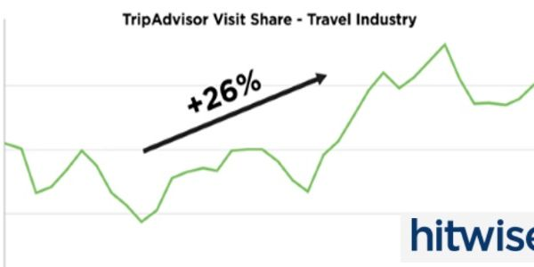 Tripadvisor grows year-on-year, as does its influence on bookings