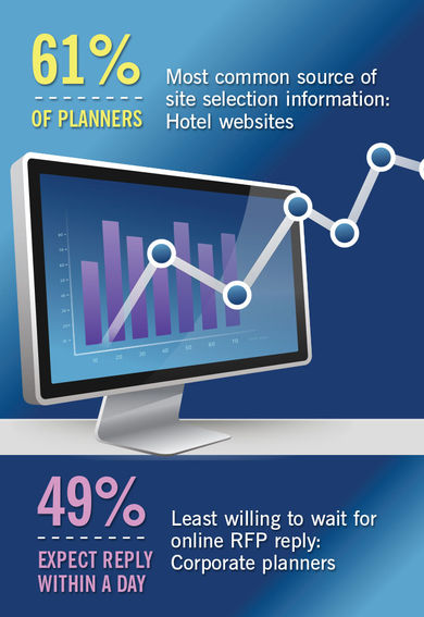 Top Site Selection Trends