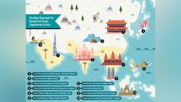The most-searched Asian bucket list experiences