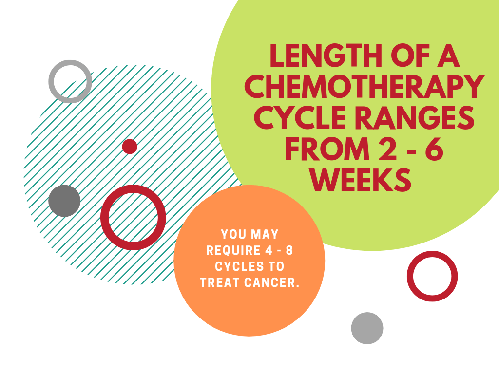 How long does chemotherapy take?