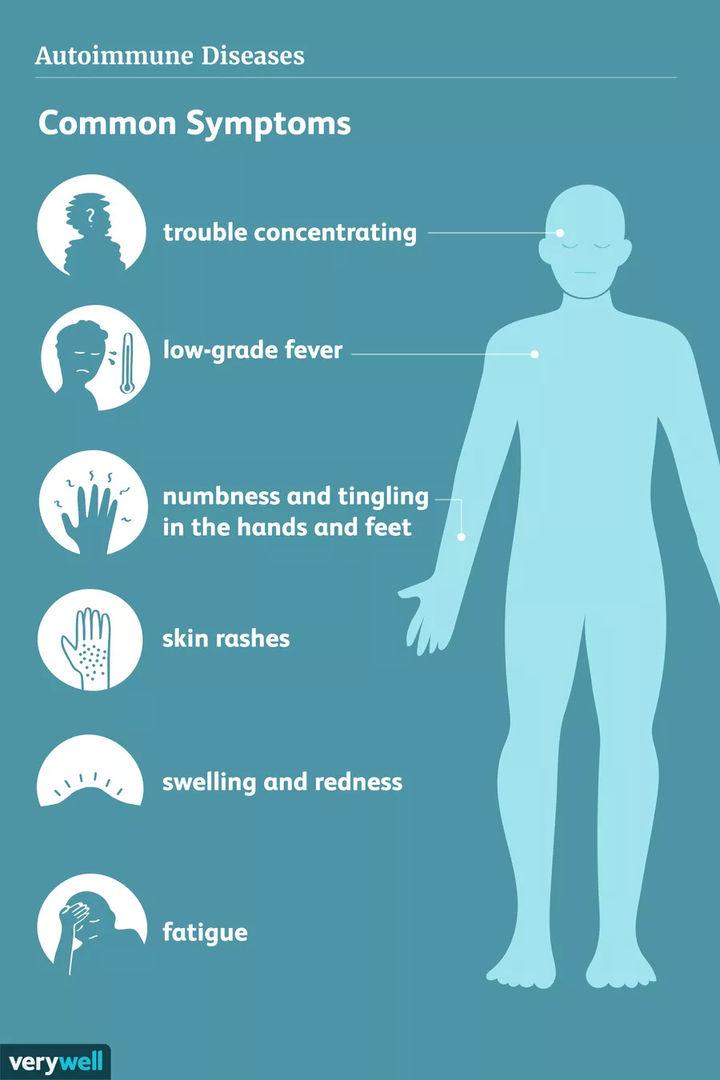 Symptoms of Autoimmune Hepatitis