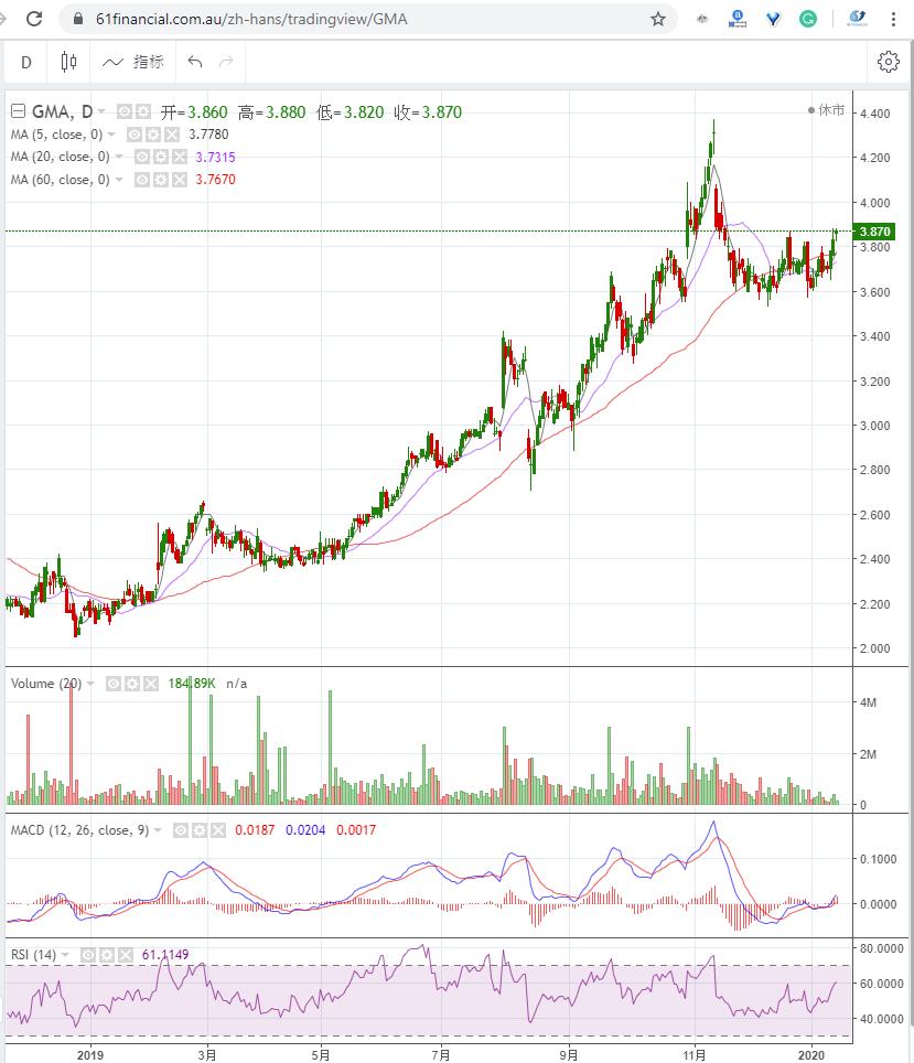 抵押贷款保险公司 GENWORTH MORTGAGE INSURANCE AUSTRALIA LIMITED (ASX: GMA)2020年1月15日走势图