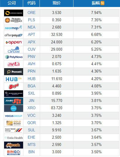 财经资讯_澳洲股市盘后 2020.01.13 星期一 - 61澳洲财经资讯