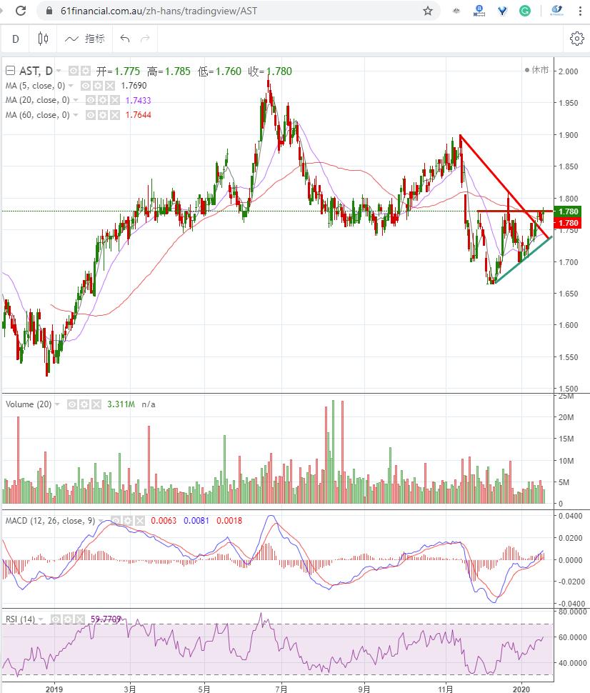 澳洲电网公司 AUSNET SERVICES LIMITED (ASX: AST)2020年1月20日走势图