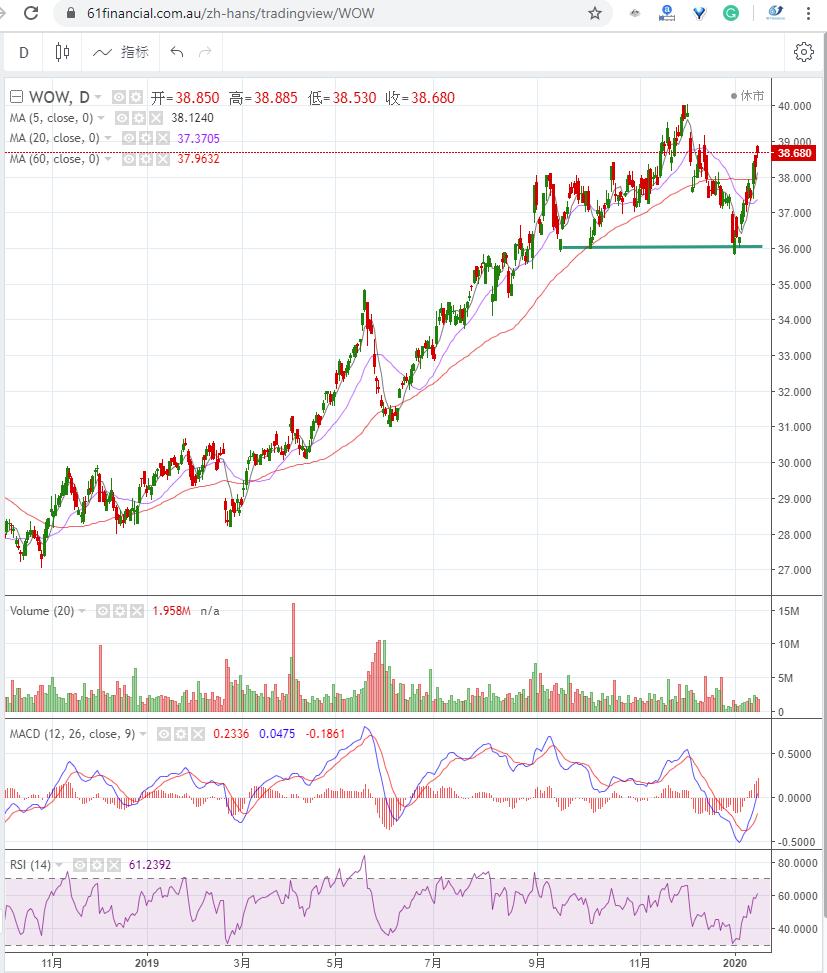 澳洲综合大型超市 WOOLWORTHS GROUP LIMITED (ASX: WOW)2020年1月16日走势图