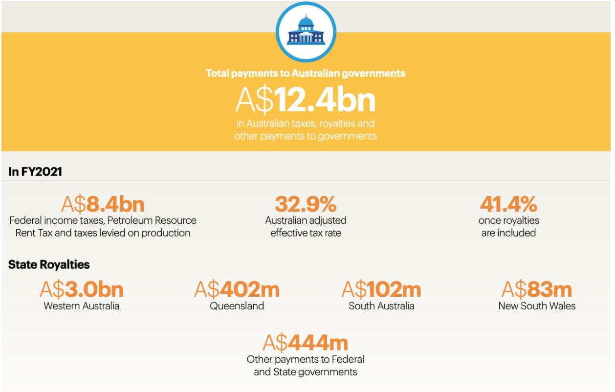 必和必拓21财年向澳大利亚经济贡献341亿