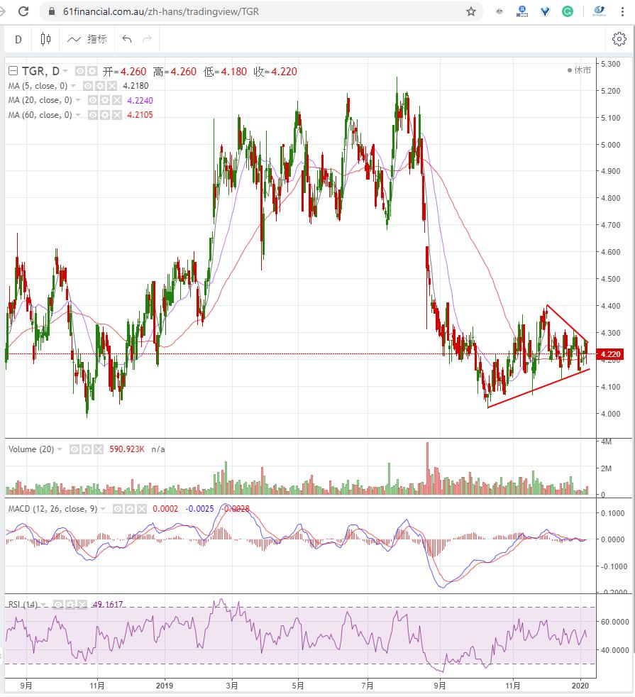 澳洲三文鱼公司 TASSAL GROUP LIMITED (ASX: TGR)2020年1月8日走势图