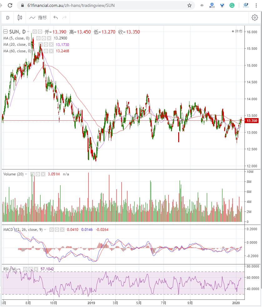 澳洲银行及保险公司 SUNCORP GROUP LIMITED (ASX: SUN)2020年1月15日走势图
