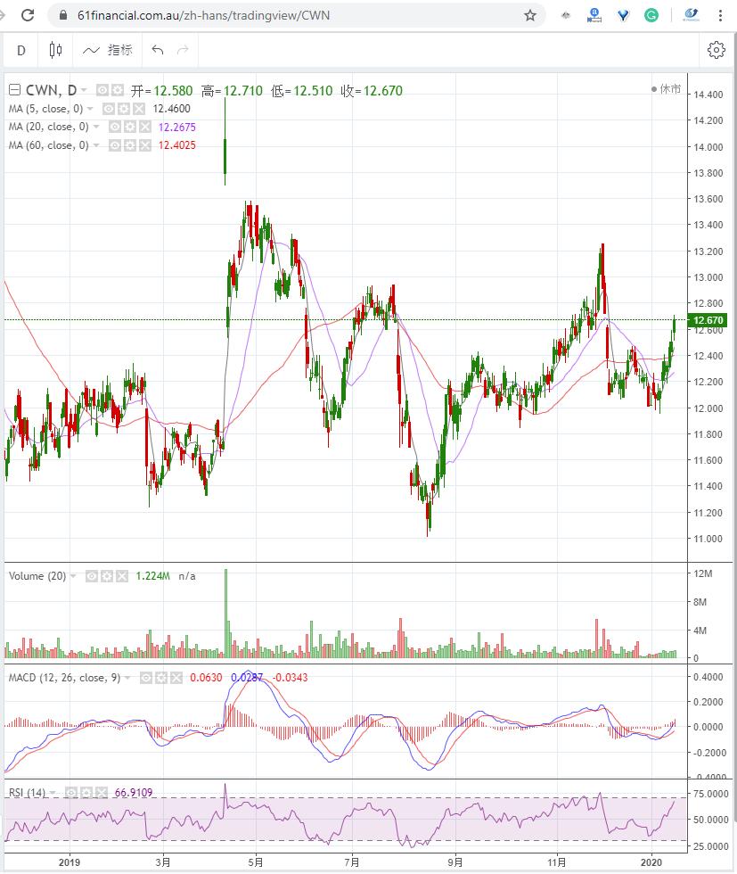 澳洲最大的赌业集团 CROWN RESORTS LIMITED (ASX: CWN)2020年1月16日走势图