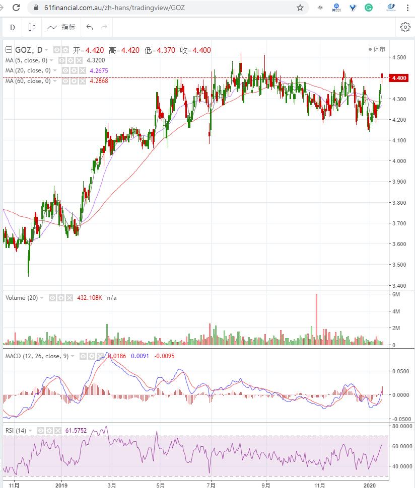 上市房地产信托 GROWTHPOINT PROPERTIES AUSTRALIA (ASX: GOZ)2020年1月16日走势图