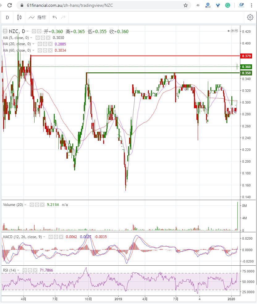 铜和钴勘探公司 NZURI COPPER LIMITED (ASX: NZC)2020年1月20日走势图