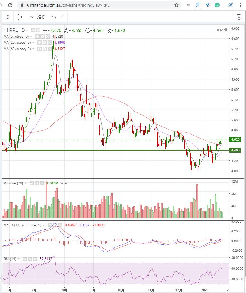 金矿股 REGIS RESOURCES LIMITED (ASX: RRL)2020年1月21日