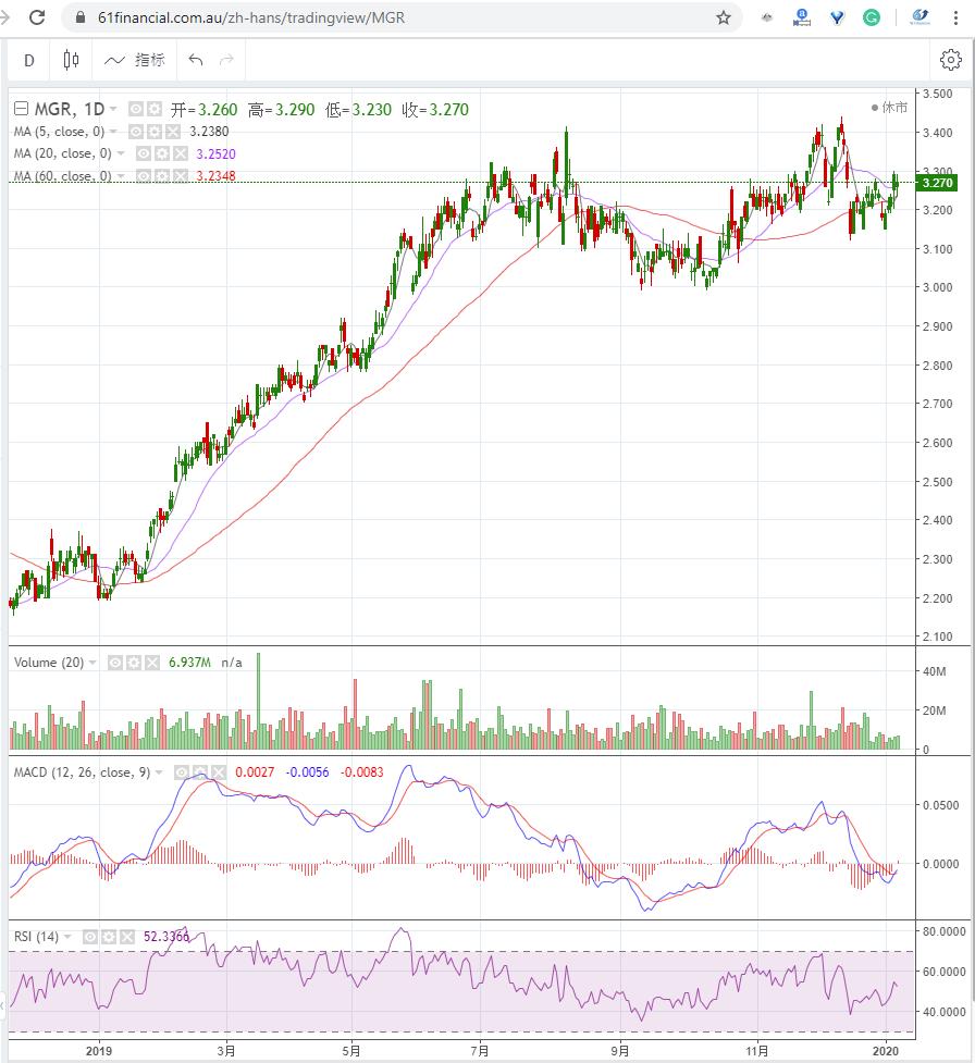 房地产集团 MIRVAC GROUP (ASX: MGR)2020年1月8日走势图