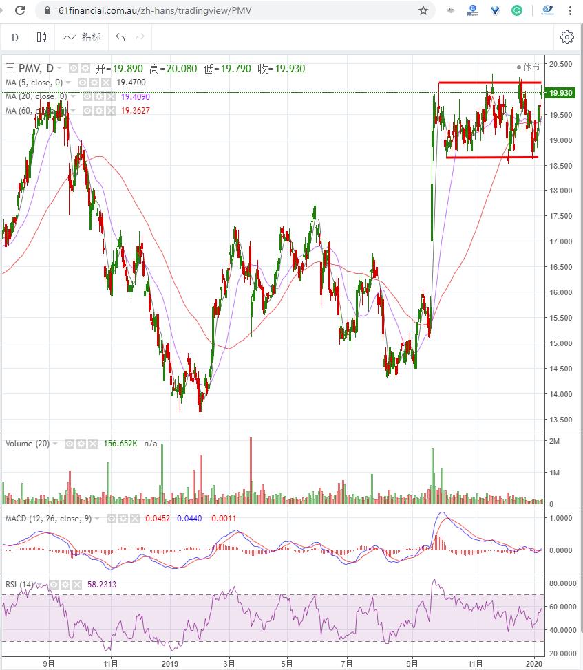 零售和消费品投资公司 PREMIER INVESTMENTS LIMITED (ASX: PMV)2020年1月9