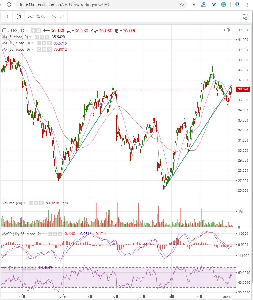 投资公司 JANUS HENDERSON GROUP PLC (ASX: JHG)2020年1月16日走势图