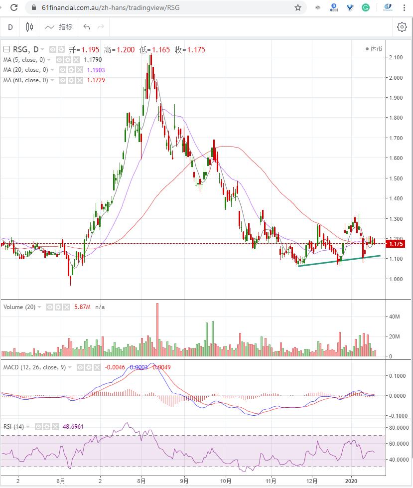 金矿股 RESOLUTE MINING LIMITED (ASX: RSG)2020年1月20日走势图