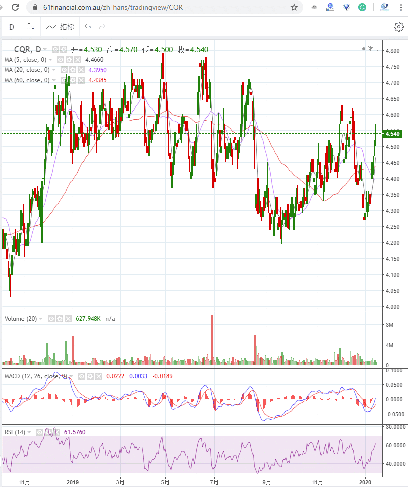 零售房地产投资信托 CHARTER HALL RETAIL REIT (ASX: CQR)2020年1月15日走势图
